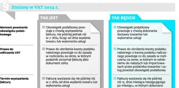 Zmiany w VAT w 2014 r.