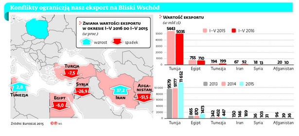 Konflikty ograniczają nasz eksport na Bliski Wschów