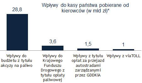 Wpływy do kasy państwa pobierane od kierowców (Źródło: Money.pl na podstawie danych MF, GDDKiA, Kapsch Telematic Services)
