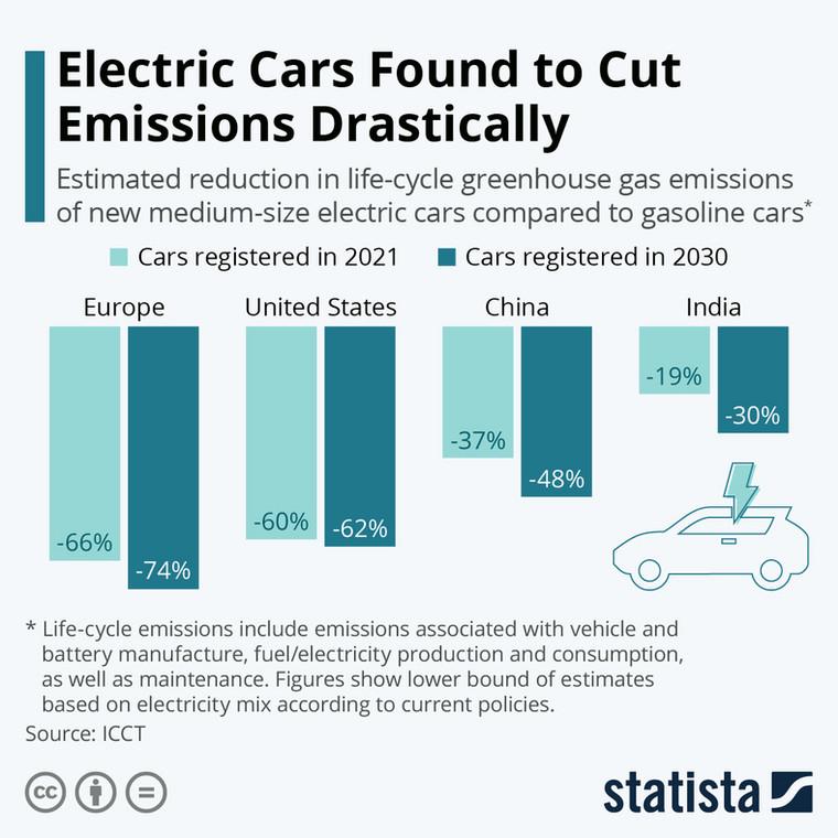 Szacunkowa redukcja emisji gazów cieplarnianych w cyklu życia nowych średnich samochodów elektrycznych w porównaniu z samochodami benzynowymi