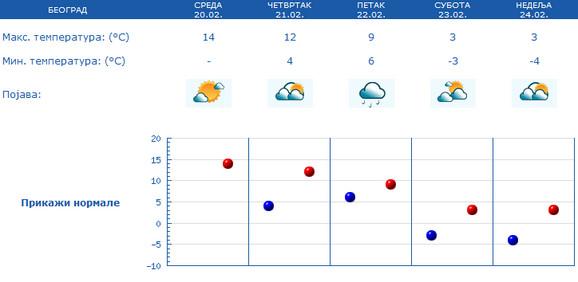 Još sutra nas očekuje toplo vreme