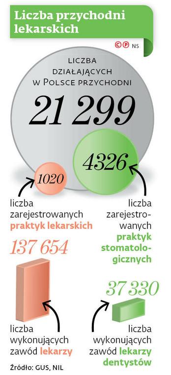 Liczba przychodni lekarskich
