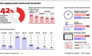 Wielka impreza trwa. 10 milionów Polaków używa Facebooka