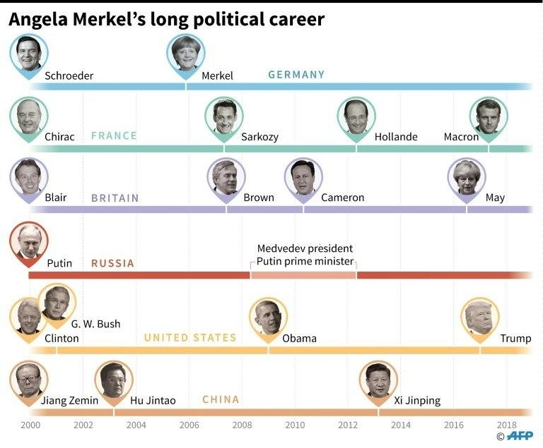 Angela Merkel has been party leader for 18 years and won four national elections