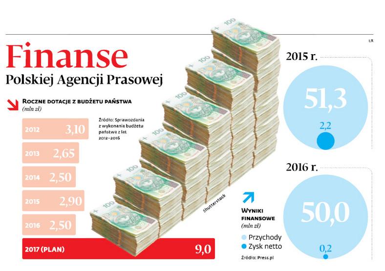 Finanse Polskiej Agencji Prasowej