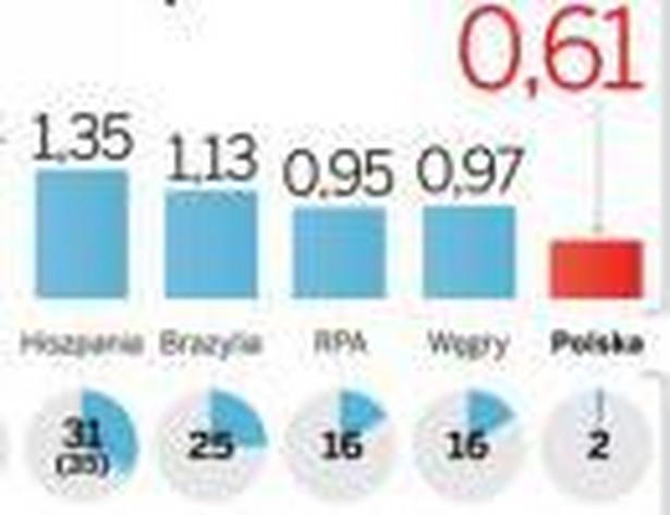 Polska na szarym końcu pod względem wspierania innowacyjności