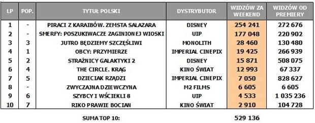 Box Office Polska za weekend 26-28 maja
