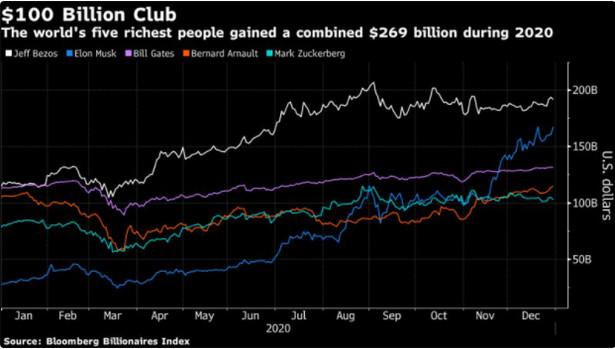 Wartość majątku 5 najbogatszych ludzi na świecie