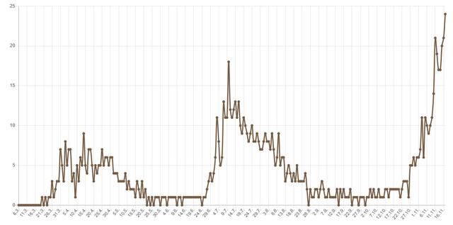 Korona grafika broj preminulih