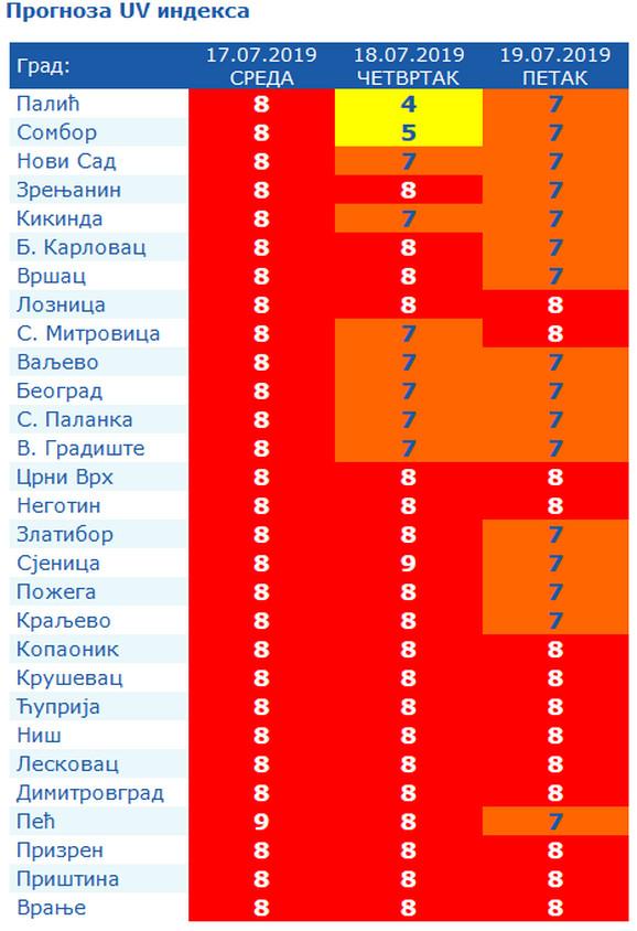 uv zračenje srbija