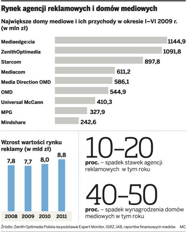 Rynek agencji reklamowych i domów mediowych