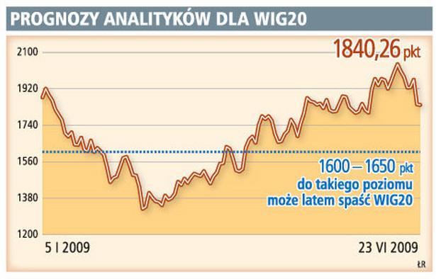 Prognozy analityków dla WIG20