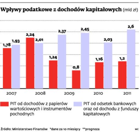 Wpływy podatkowe z dochodów kapitałowych (mld zł)