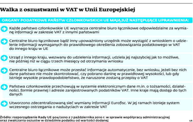 Walka z oszustwami w VAT w Unii Europejskiej