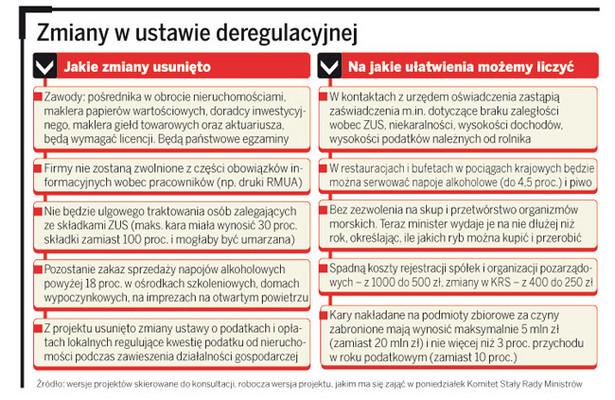Zmiany w ustawie deregulacyjnej