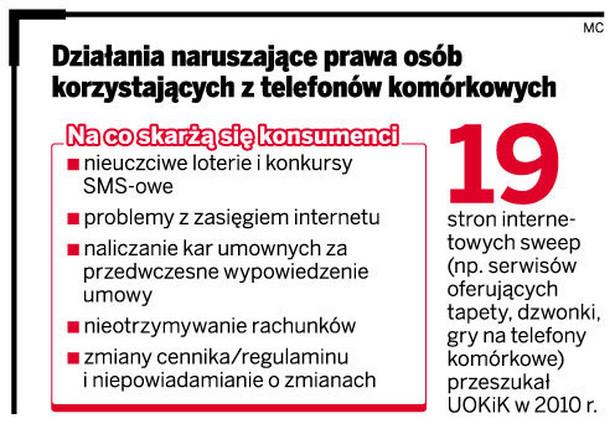 Działania naruszające prawa osób korzystających z telefonów komórkowych