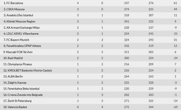 Tabela Evrolige nakon nepunog četvrtog kola