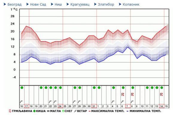 Detaljna Prognoza Za Proleće I Leto Početak Toplijih Dana