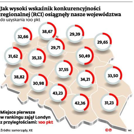 Jak wysoki wskaźnik konkurencyjności regionalnej (RCI) osiągnęły nasze województwa