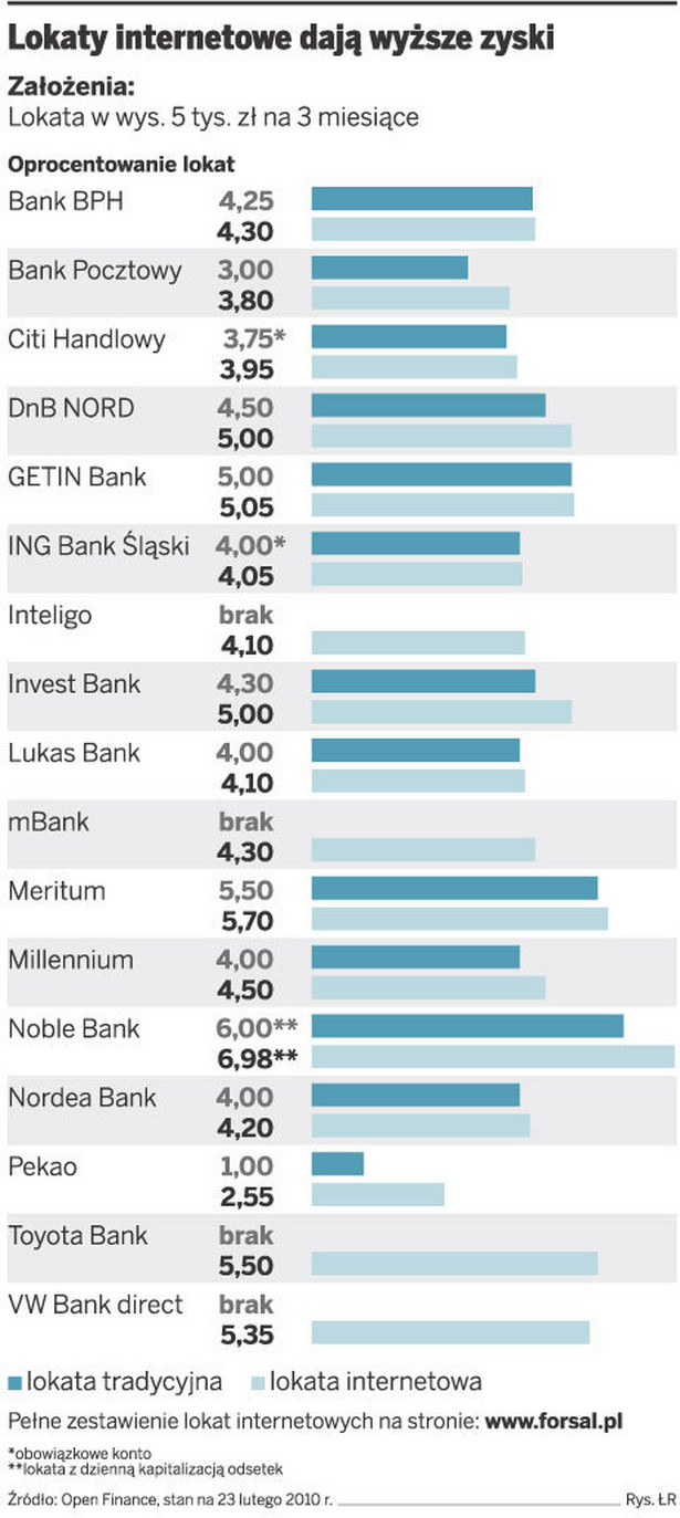 Lokaty internetowe dają wyższe zyski