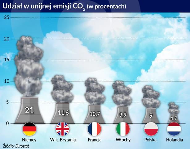 CO2 - udział w- nijnej emisji (graf. Obserwator Finansowy)