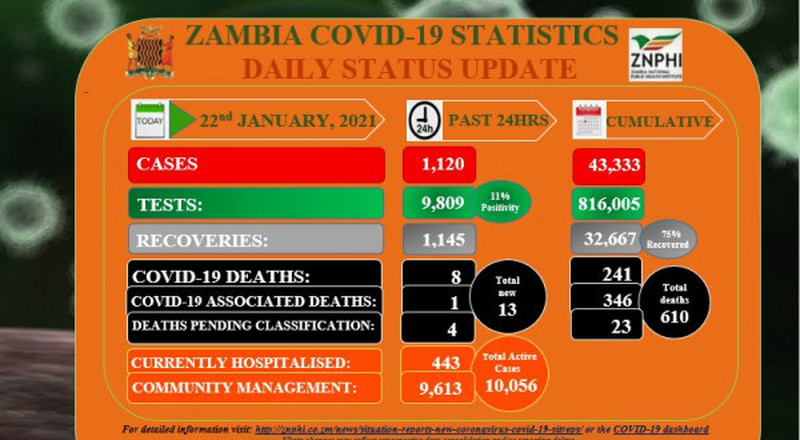 Coronavirus - Zambia: COVID-19 update (22 January 2021)