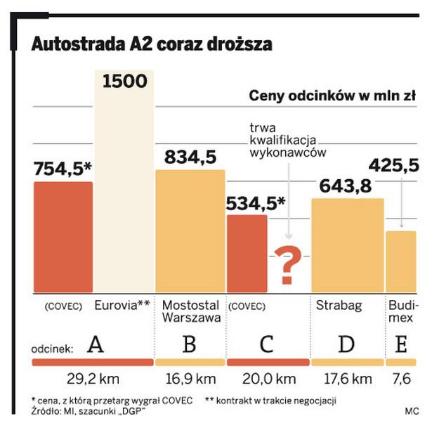 Autostrada A2 coraz droższa