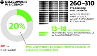 Delegacja pracowników: Polska izba skarbowa nie będzie egzekwować kar od zagranicznych inspekcji