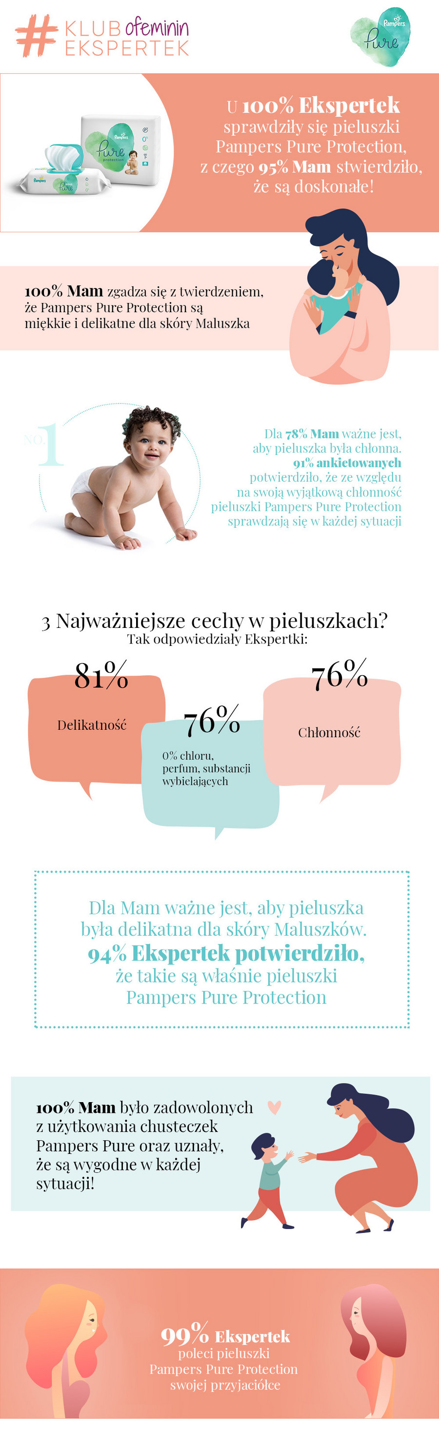 Pampers Pure Protection opinie infografika