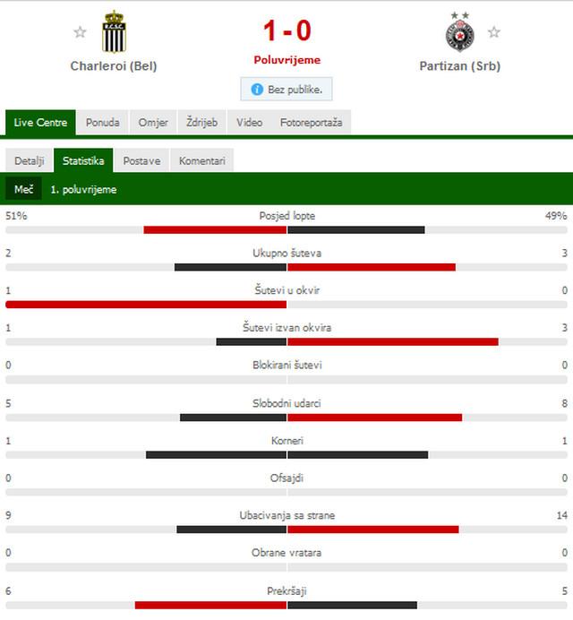 Statistika prvog poluvremena meča Partizan - Šarlroa