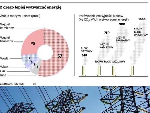 Z czego lepiej wytwarzać energię