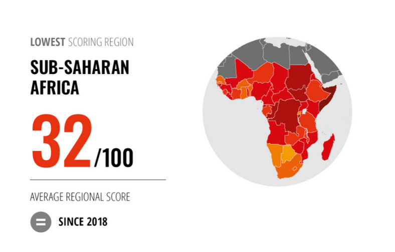 SSA among low scoring region