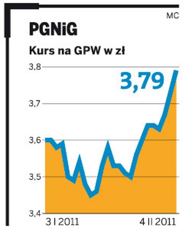 Kurs akcji PGNiG ma GPW w zł