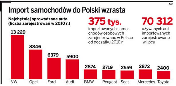 Import samochodów do Polski wzrasta