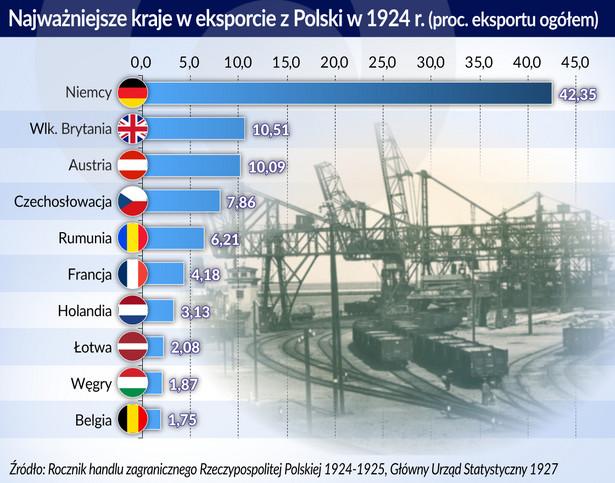 Eksport Polska 1924 - najważniejsze kraje (graf. Obserwator Finansowy)