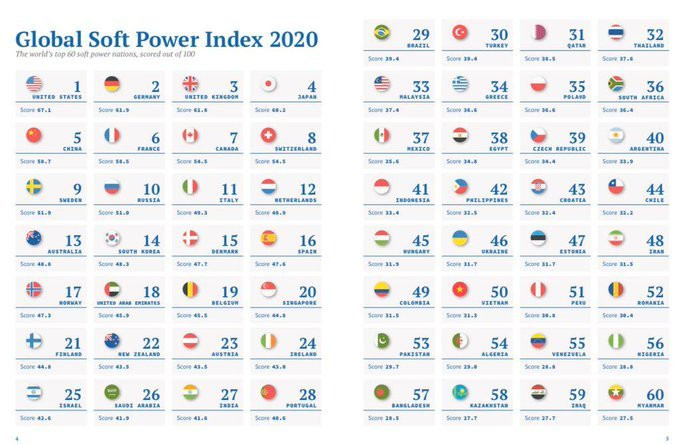 Soft Power Nations in the world (Brand Finance)