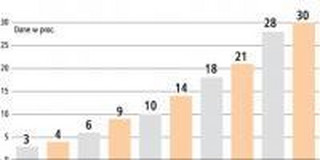 Tylko 30 proc. rachunków maklerskich to rachunki internetowe