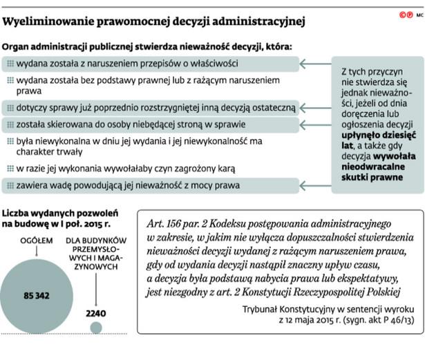 Wyeliminowanie prawomocnej decyzji administracyjnej