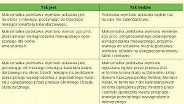 2014: Zmiany w składkach chorobowych