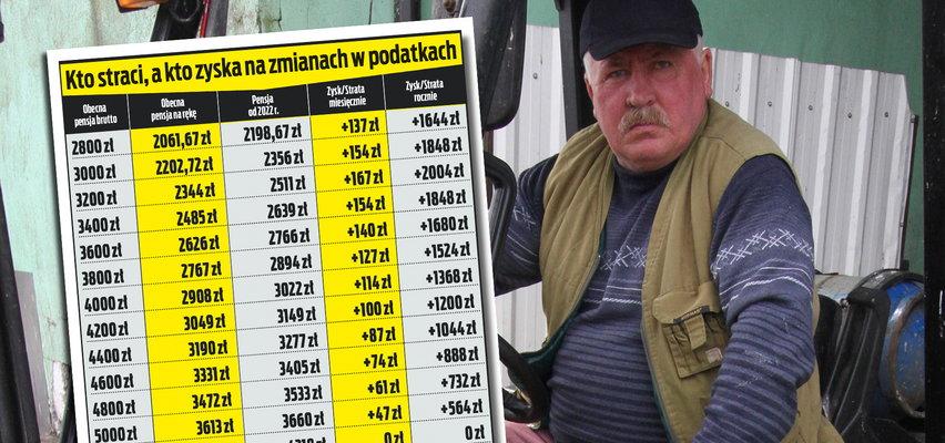Zarabiasz do 6000 złotych? Wyliczamy, ile dokładnie masz zyskać na Polskim Ładzie
