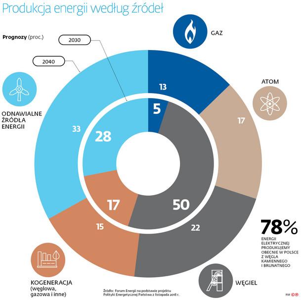 Produkcja energii według źródeł