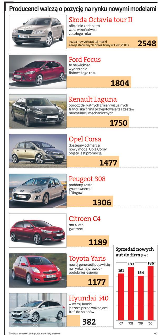 Producenci walczą o pozycję na rynku samochodów firmowych nowymi modelami