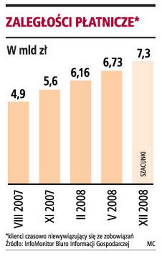 Zadłużenie Polaków zwiększa się co miesiąc o ponad 166 mln zł