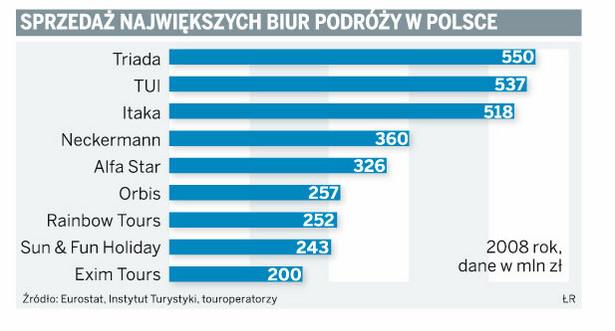 Sprzedaż największych biur podróży w Polsce