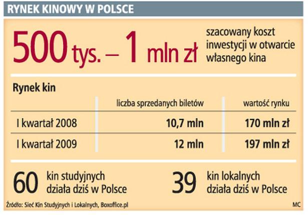 Rynek kinowy w Polsce