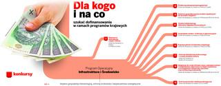 Ściągawka: dotacje dla samorządów i administracji z krajowych programów na lata 2014-2020