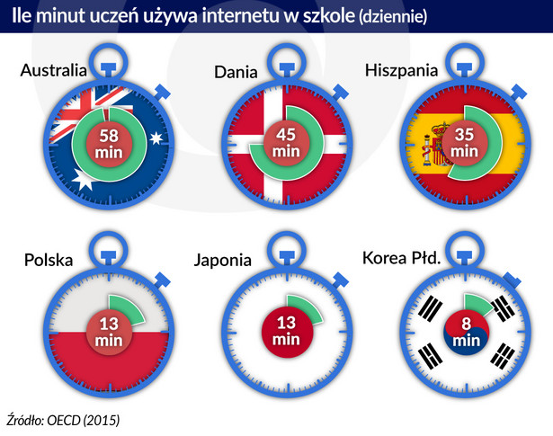 Ile minut uczeń używa internetu w szkole (graf. Obserwator Finansowy)