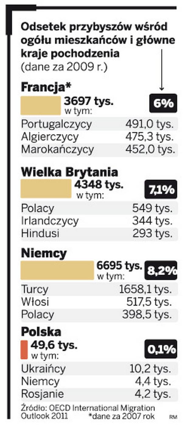 Odsetek przybyszów wśród ogółu mieszkańców i główne kraje pochodzenia