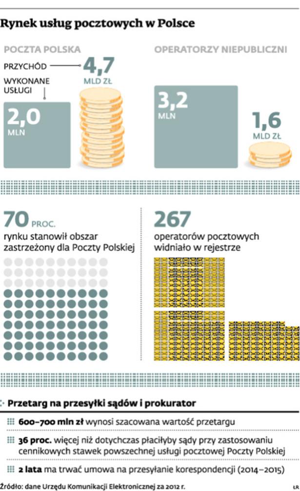 Rynek usług pocztowych w Polsce