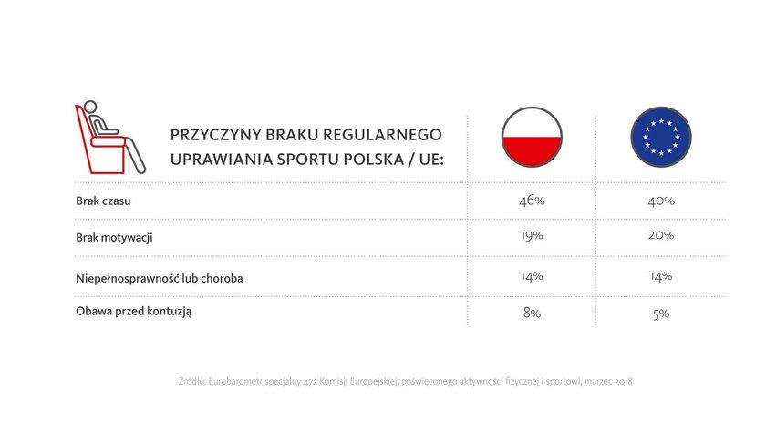 Alarmujący raport Akademii Zdrowia Santander Consumer Banku - Polacy umierają na własne życzenie!